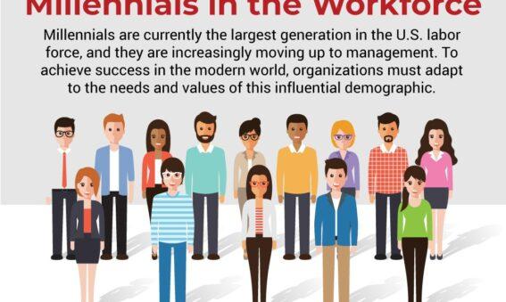 Millennials in Workforce