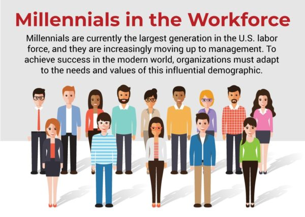 Millennials in Workforce