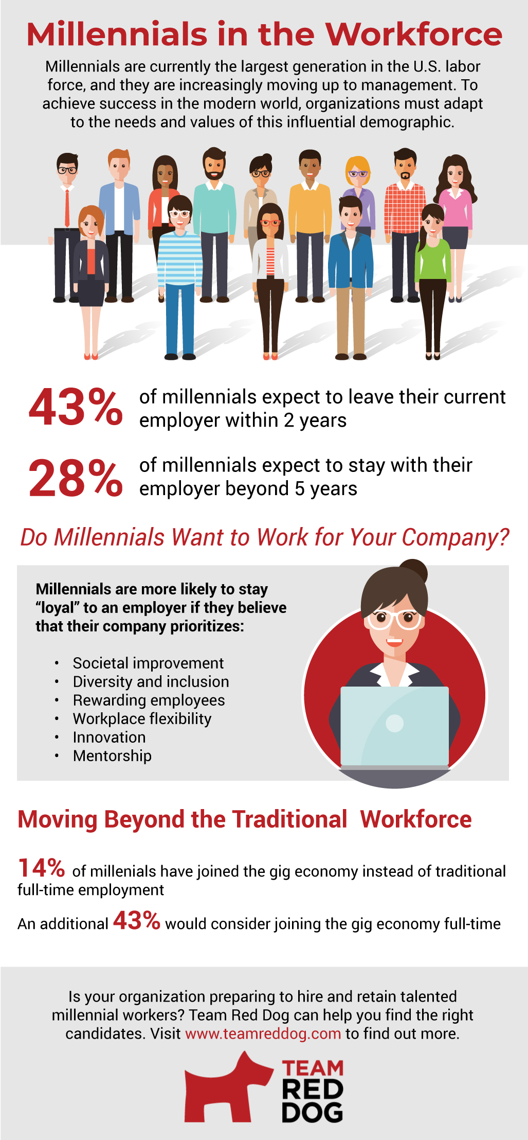 Infographic on millennials in the workforce